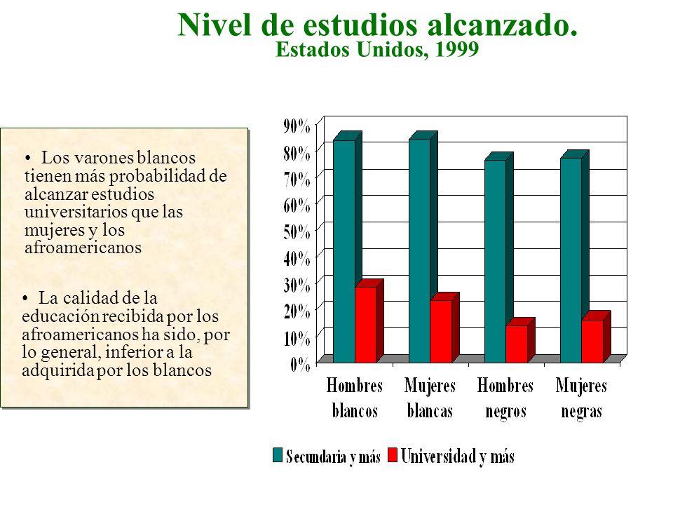 Ingresos según Estudios, Raza y Género.