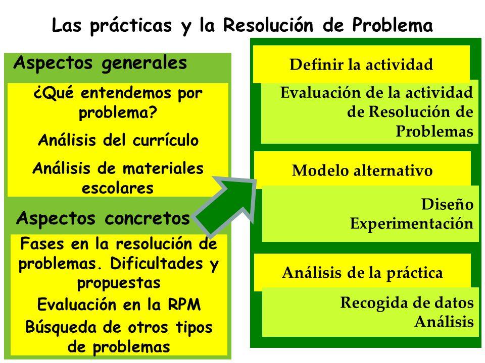 Presentación y comprensión de los problemas Análisis de las dificultades en la Resolución de Problemas Evaluación de la actividad de Resolución de Pro