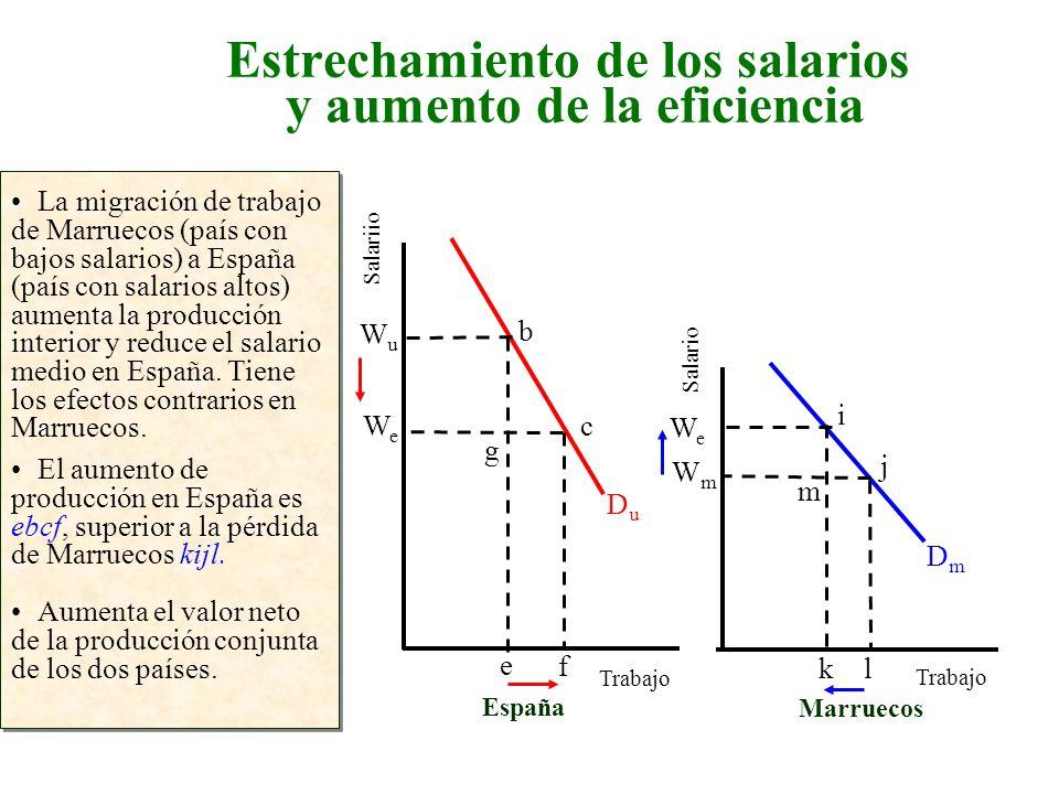 Estrechamiento de los salarios y aumento de la eficiencia La migración de trabajo de Marruecos (país con bajos salarios) a España (país con salarios a