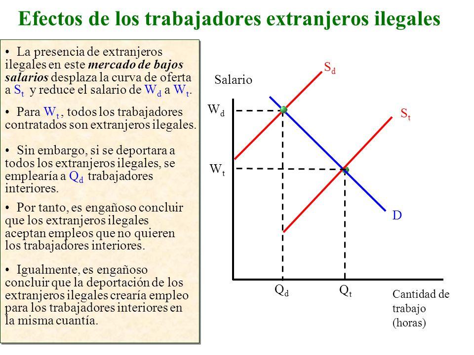 Efectos de los trabajadores extranjeros ilegales La presencia de extranjeros ilegales en este mercado de bajos salarios desplaza la curva de oferta a