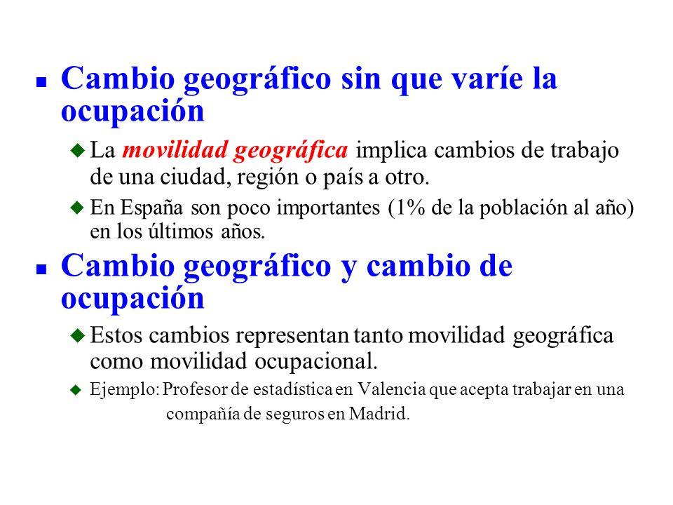 n Cambio geográfico sin que varíe la ocupación u La movilidad geográfica implica cambios de trabajo de una ciudad, región o país a otro. u En España s