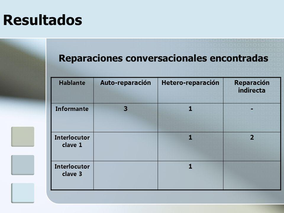 Resultados Reparaciones conversacionales encontradas Hablante Auto-reparaciónHetero-reparaciónReparación indirecta Informante 31- Interlocutor clave 1 12 Interlocutor clave 3 1