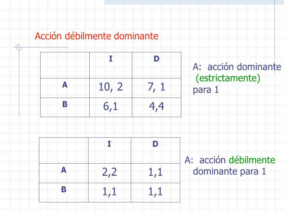 Acción débilmente dominante 4,46,1 B 7, 110, 2 A DI 1,1 B 2,2 A DI A: acción dominante (estrictamente) para 1 A: acción débilmente dominante para 1