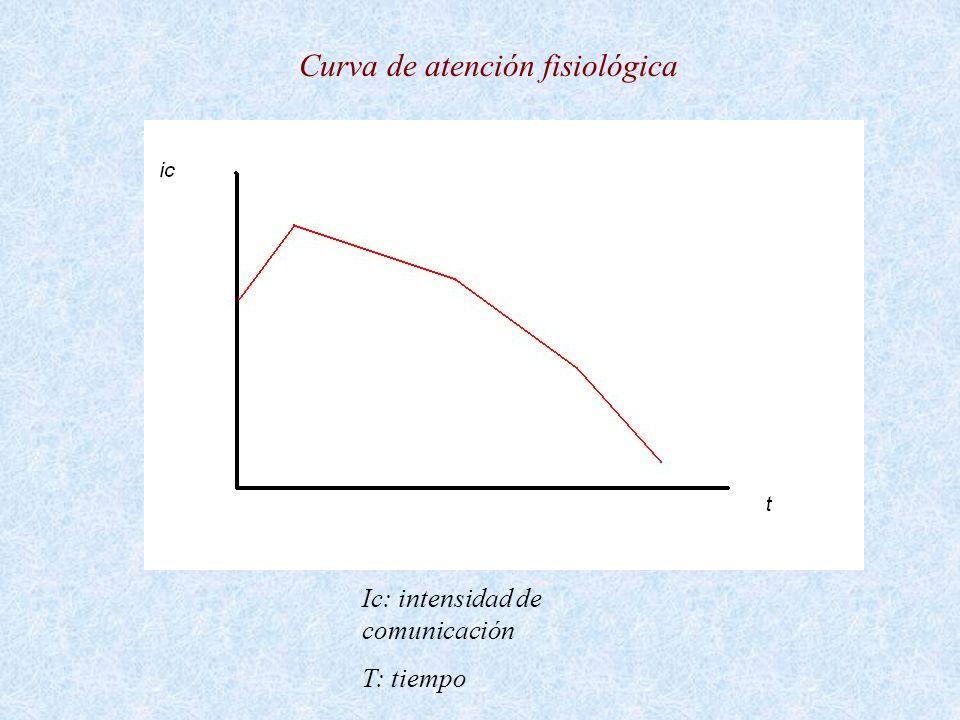 Curva de atención fisiológica Ic: intensidad de comunicación T: tiempo