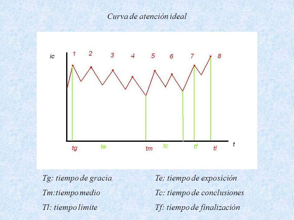 Curva de atención ideal Tg: tiempo de gracia Tm:tiempo medio Tl: tiempo límite Te: tiempo de exposición Tc: tiempo de conclusiones Tf: tiempo de final