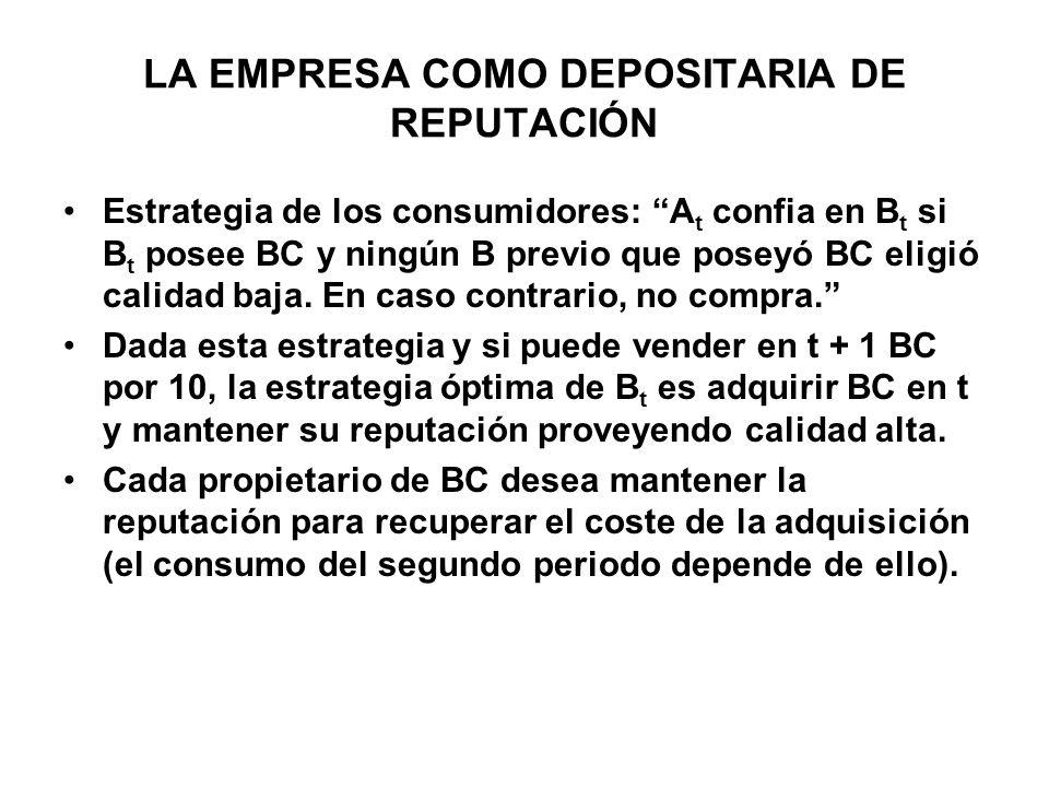 LA EMPRESA COMO DEPOSITARIA DE REPUTACIÓN Estrategia de los consumidores: A t confia en B t si B t posee BC y ningún B previo que poseyó BC eligió calidad baja.