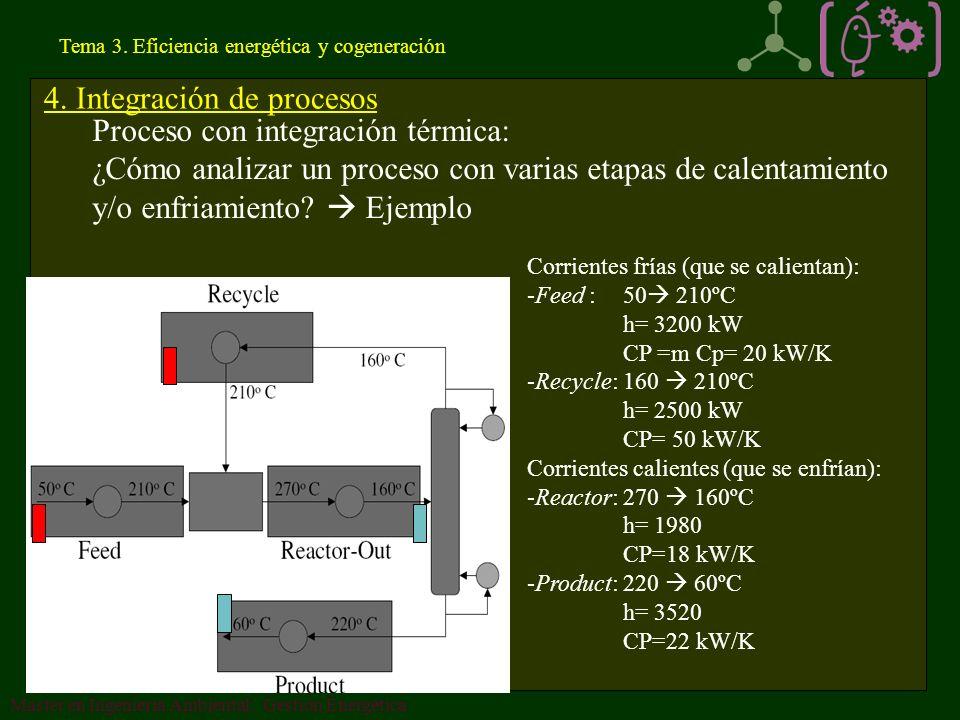 Tema 3.Eficiencia energética y cogeneración Master en Ingeniería Ambiental: Gestión Energética 4.