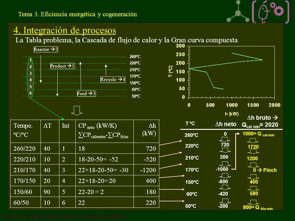 Tema 3.Eficiencia energética y cogeneración 4.