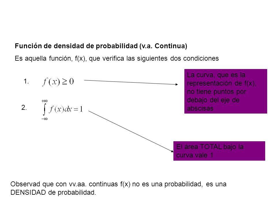 Función de densidad de probabilidad (v.a.Continua).