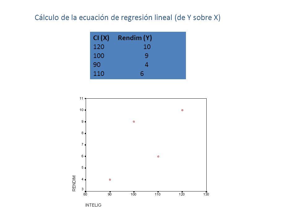Cálculo de la ecuación de regresión lineal (de Y sobre X) CI (X) Rendim (Y) 120 10 100 9 90 4 110 6