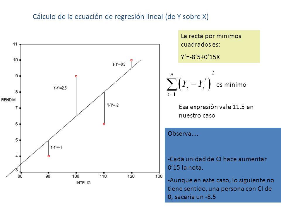 Cálculo de la ecuación de regresión lineal (de Y sobre X) La recta por mínimos cuadrados es: Y=-85+015X Observa.... -Cada unidad de CI hace aumentar 0