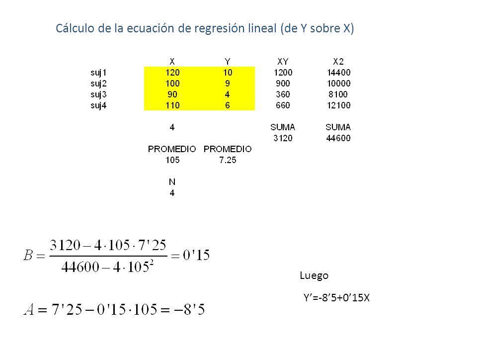 Cálculo de la ecuación de regresión lineal (de Y sobre X) Y=-85+015X Luego