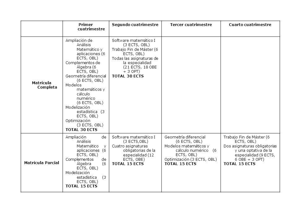 Primer cuatrimestre Segundo cuatrimestreTercer cuatrimestreCuarto cuatrimestre Matrícula Completa Ampliación de Análisis Matemático y aplicaciones (6