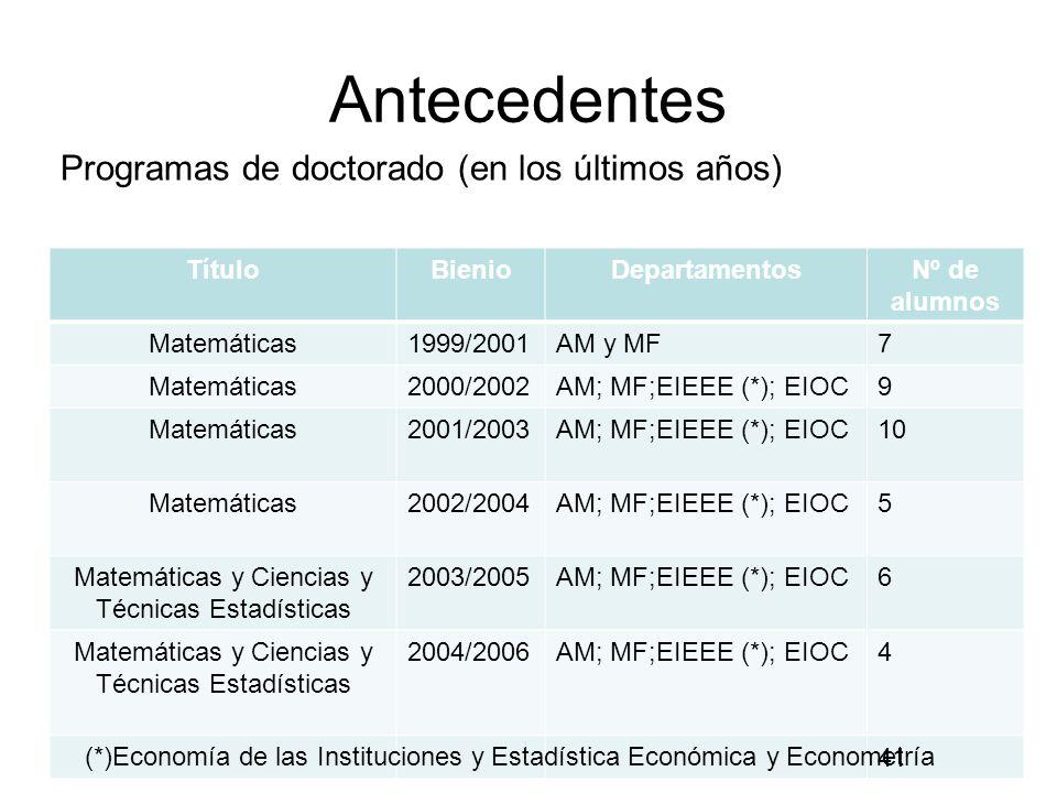 Antecedentes Programas de doctorado (en los últimos años) TítuloBienioDepartamentosNº de alumnos Matemáticas1999/2001AM y MF7 Matemáticas2000/2002AM;