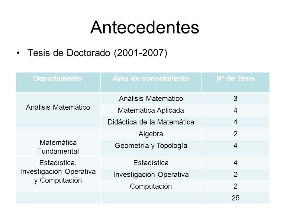 Antecedentes Tesis de Doctorado (2001-2007) DepartamentoÁrea de conocimientoNº de Tesis Análisis Matemático 3 Matemática Aplicada4 Didáctica de la Mat