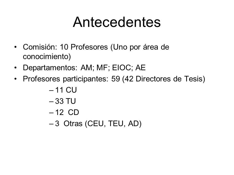 Antecedentes Comisión: 10 Profesores (Uno por área de conocimiento) Departamentos: AM; MF; EIOC; AE Profesores participantes: 59 (42 Directores de Tes