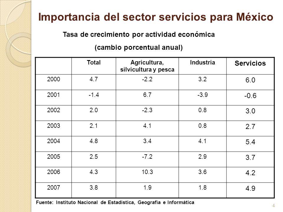 5 200068.9 200169.4 200270.1 200370.5 200470.9 200571.7 200671.6 200772.4 Participación del sector servicios como porcentaje del PIB Fuente: Instituto Nacional de Estadística, Geografía e Informática Importancia del sector servicios para México