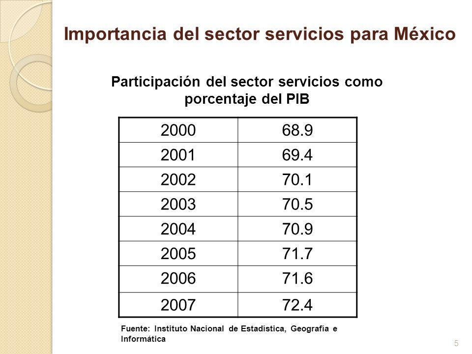 5 200068.9 200169.4 200270.1 200370.5 200470.9 200571.7 200671.6 200772.4 Participación del sector servicios como porcentaje del PIB Fuente: Instituto