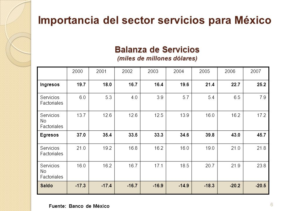 6 Balanza de Servicios (miles de millones dólares) 20002001200220032004200520062007 Ingresos19.718.016.716.419.621.422.725.2 Servicios Factoriales 6.0