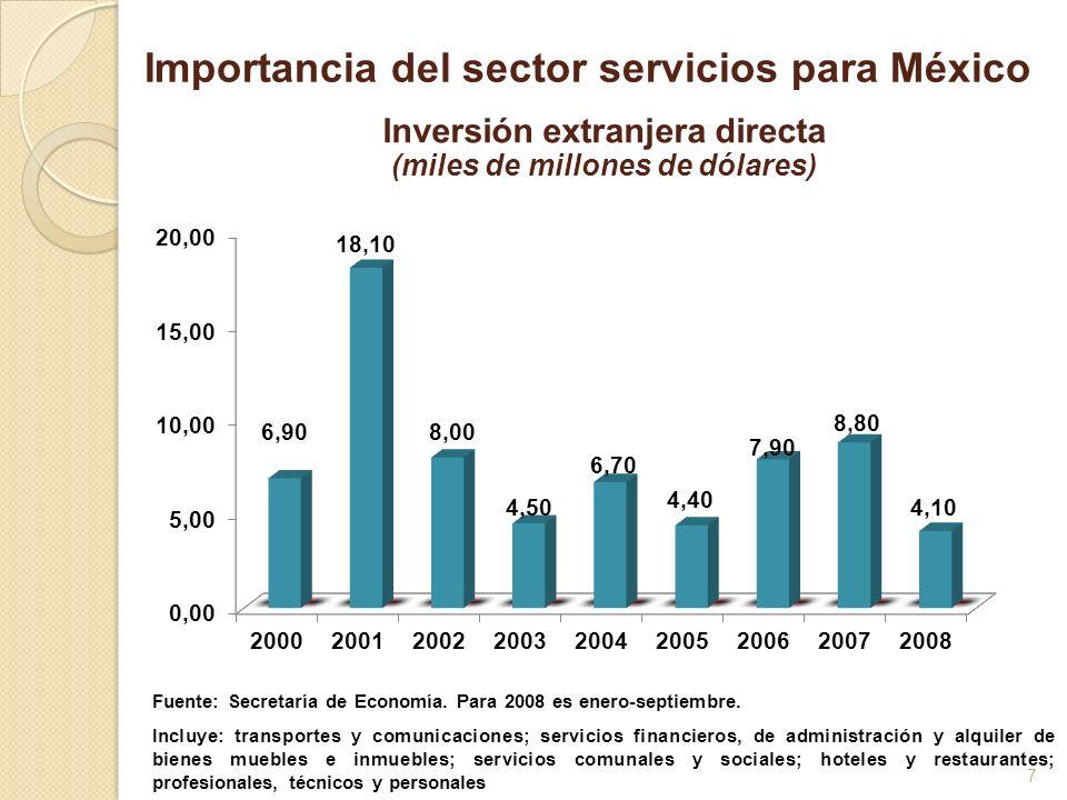 7 Fuente: Secretaría de Economía. Para 2008 es enero-septiembre. Incluye: transportes y comunicaciones; servicios financieros, de administración y alq