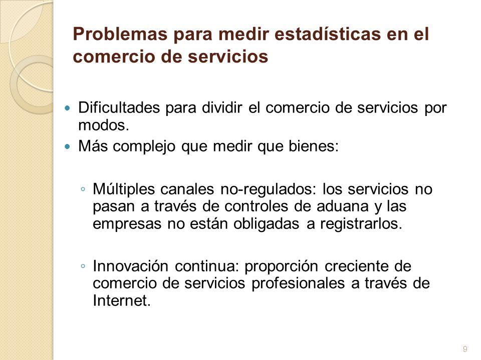 Problemas para medir estadísticas en el comercio de servicios Iniciativas públicas se enfocan en encuestas a nivel empresarial: Ventaja: registro del comercio de servicios, independientemente de su modo de suministro.