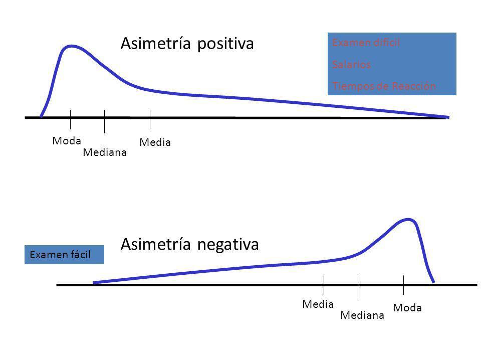 Asimetría positiva Moda Mediana Media Asimetría negativa Media Mediana Moda Examen difícil Salarios Tiempos de Reacción Examen fácil