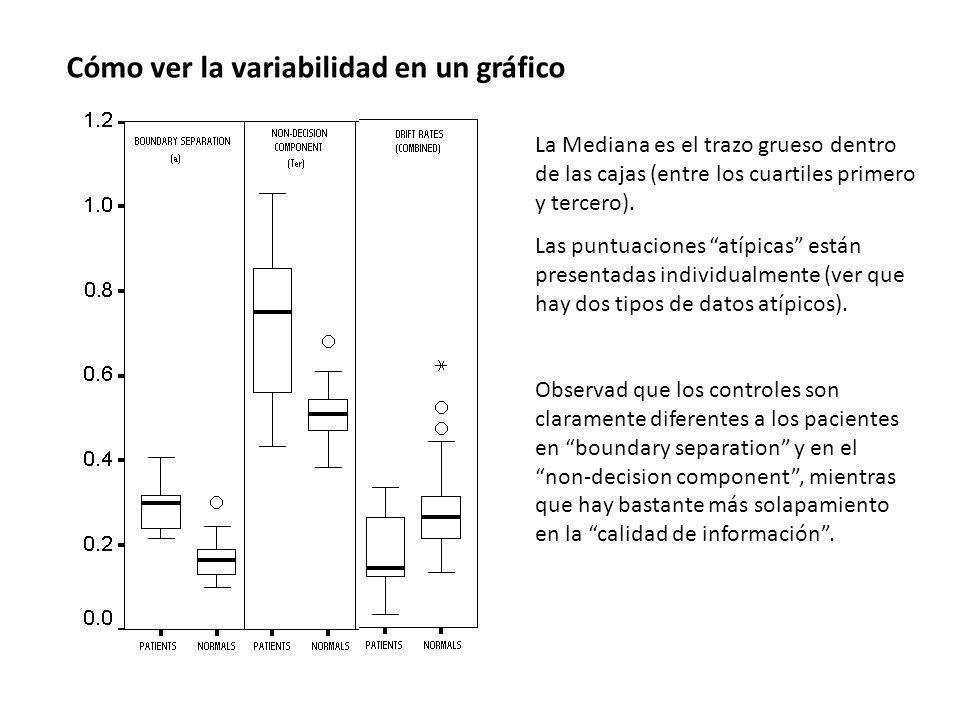 Cómo ver la variabilidad en un gráfico La Mediana es el trazo grueso dentro de las cajas (entre los cuartiles primero y tercero). Las puntuaciones atí