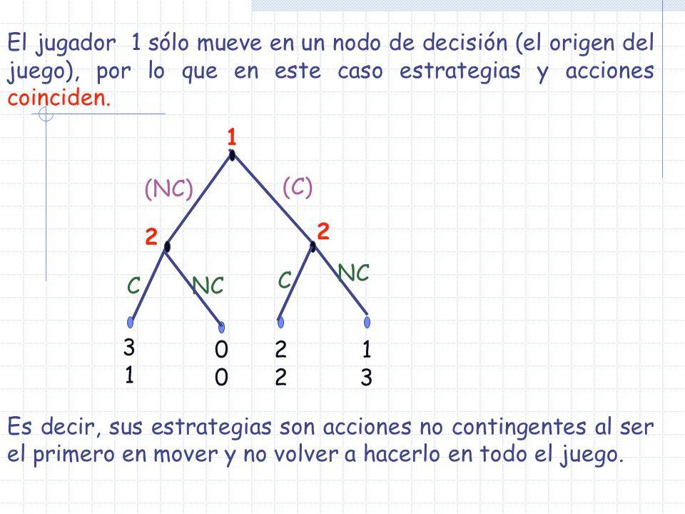 1 2 2222 1313 3131 NC (NC) 2 (C) C C NC 0000 El jugador 1 sólo mueve en un nodo de decisión (el origen del juego), por lo que en este caso estrategias