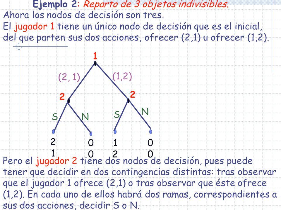 1 2 1212 0000 2121 N (2, 1) 2 (1,2) S S N 0000 Ejemplo 2: Reparto de 3 objetos indivisibles. Ahora los nodos de decisión son tres. El jugador 1 tiene