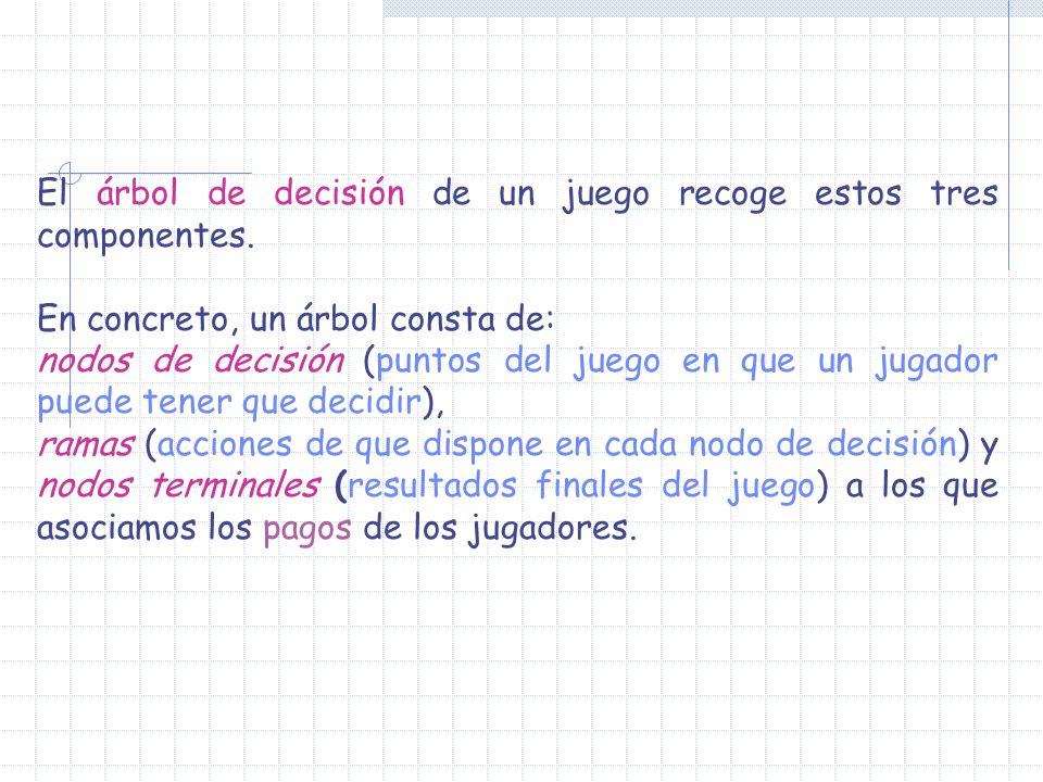 El árbol de decisión de un juego recoge estos tres componentes. En concreto, un árbol consta de: nodos de decisión (puntos del juego en que un jugador