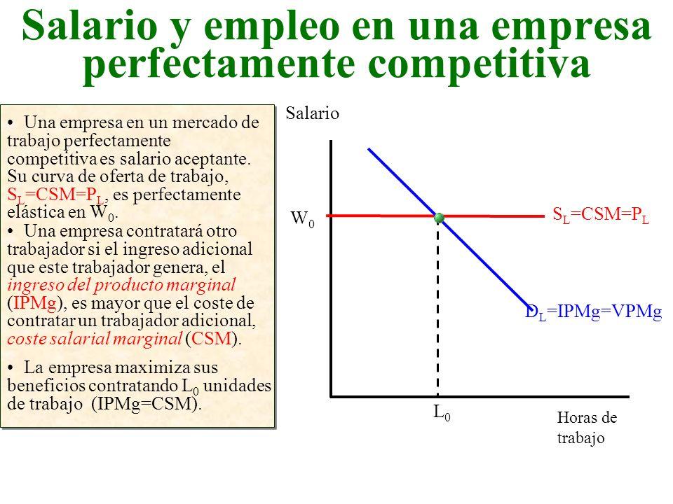 Salario y empleo en una empresa perfectamente competitiva Horas de trabajo Salario Una empresa en un mercado de trabajo perfectamente competitiva es s