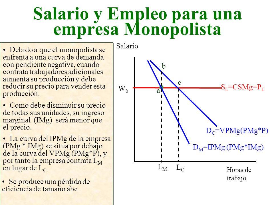 Salario y Empleo para una empresa Monopolista Horas de trabajo Salario Debido a que el monopolista se enfrenta a una curva de demanda con pendiente ne
