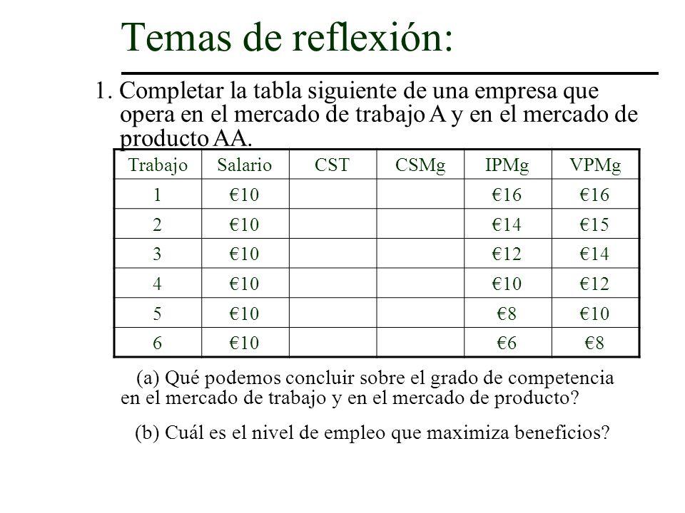 1. Completar la tabla siguiente de una empresa que opera en el mercado de trabajo A y en el mercado de producto AA. Temas de reflexión: TrabajoSalario