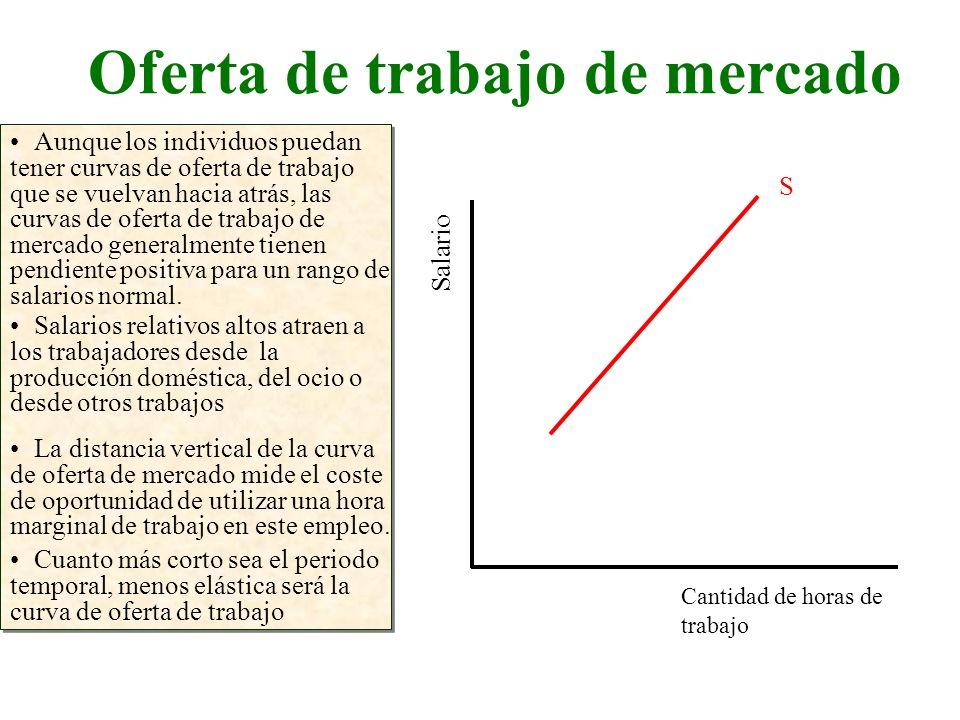 Oferta de trabajo de mercado Cantidad de horas de trabajo Salario Aunque los individuos puedan tener curvas de oferta de trabajo que se vuelvan hacia