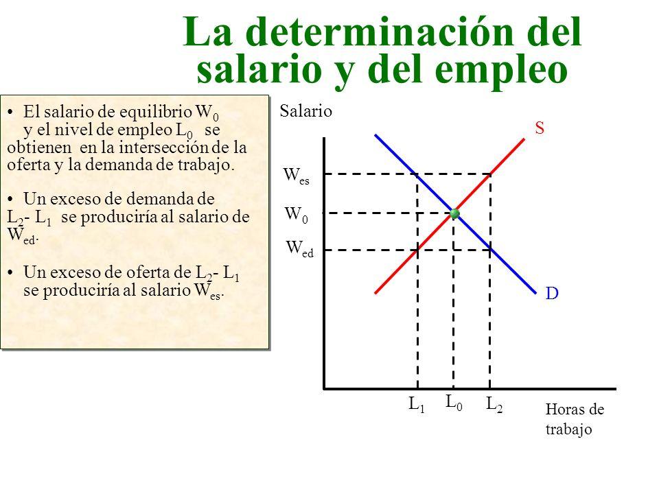 La determinación del salario y del empleo Horas de trabajo Salario El salario de equilibrio W 0 y el nivel de empleo L 0 se obtienen en la intersecció