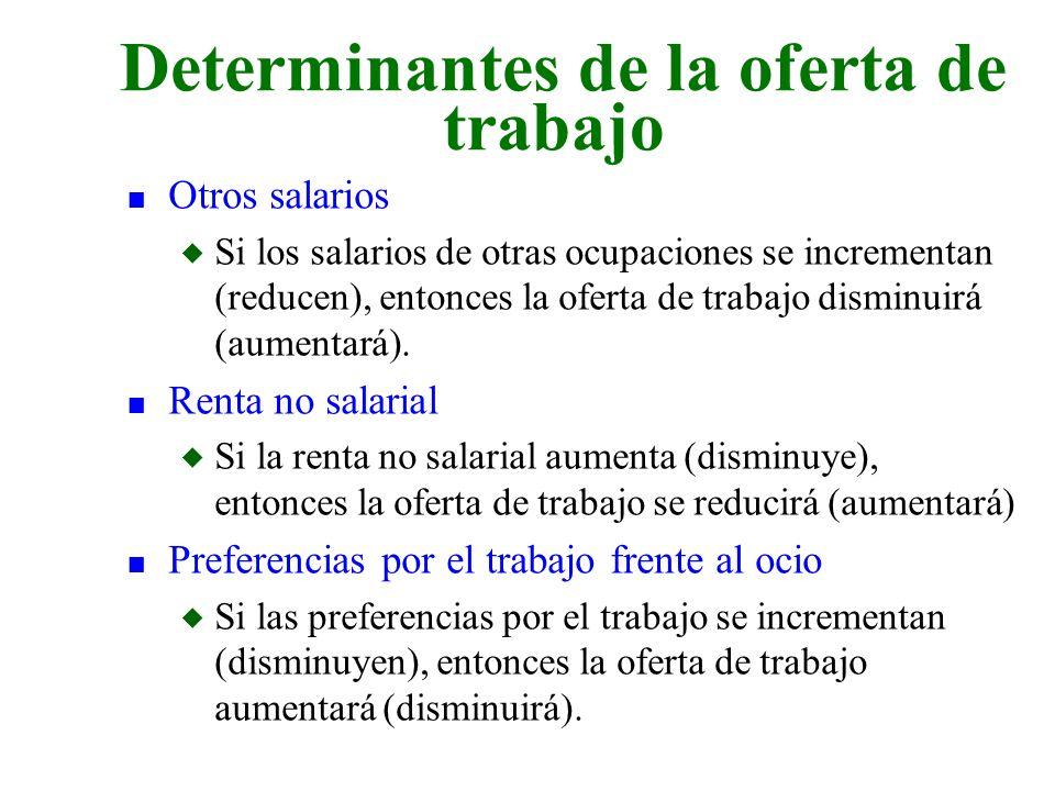 n Otros salarios u Si los salarios de otras ocupaciones se incrementan (reducen), entonces la oferta de trabajo disminuirá (aumentará). n Renta no sal