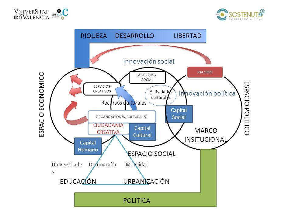 ESPACIO ECONÓMICO ESPACIO SOCIAL SERVICIOS CREATIVOS CIUDADANÍA CREATIVA ORGANIZACIONES CULTURALES Capital Humano Capital Cultural Universidade s Demo
