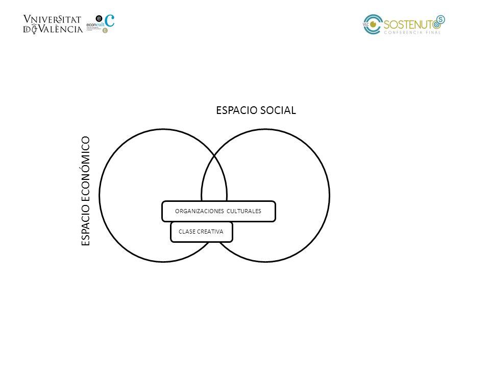 ESPACIO SOCIAL CLASE CREATIVA ORGANIZACIONES CULTURALES