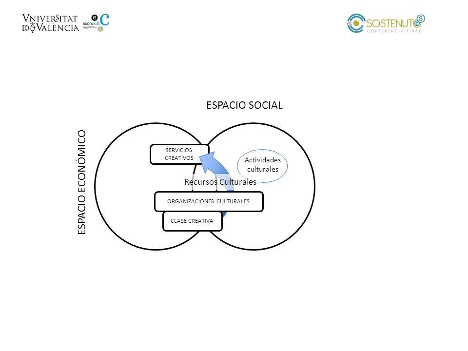 ESPACIO ECONÓMICO ESPACIO SOCIAL SERVICIOS CREATIVOS CLASE CREATIVA ORGANIZACIONES CULTURALES Actividades culturales Recursos Culturales