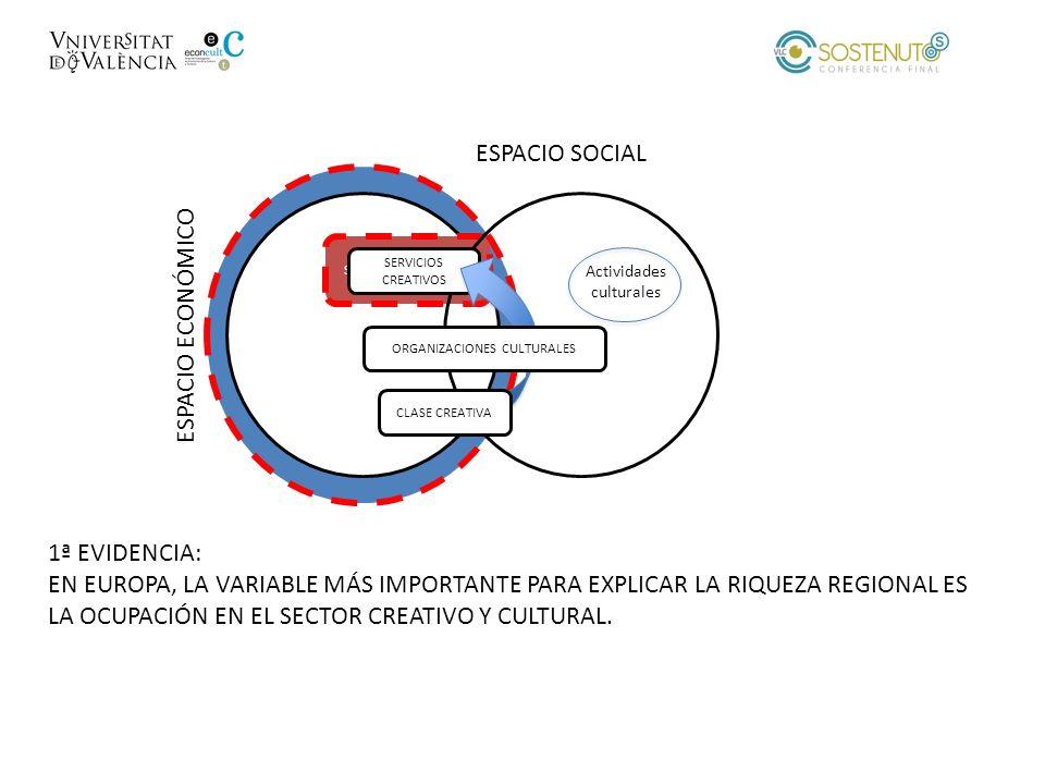 SERVICIOS CREATIVOS ESPACIO ECONÓMICO ESPACIO SOCIAL SERVICIOS CREATIVOS CLASE CREATIVA ORGANIZACIONES CULTURALES 1ª EVIDENCIA: EN EUROPA, LA VARIABLE