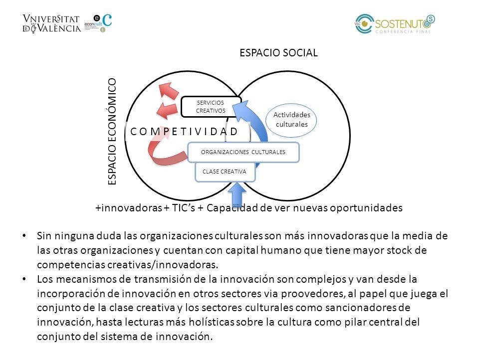 ESPACIO ECONÓMICO ESPACIO SOCIAL SERVICIOS CREATIVOS CLASE CREATIVA ORGANIZACIONES CULTURALES Sin ninguna duda las organizaciones culturales son más i