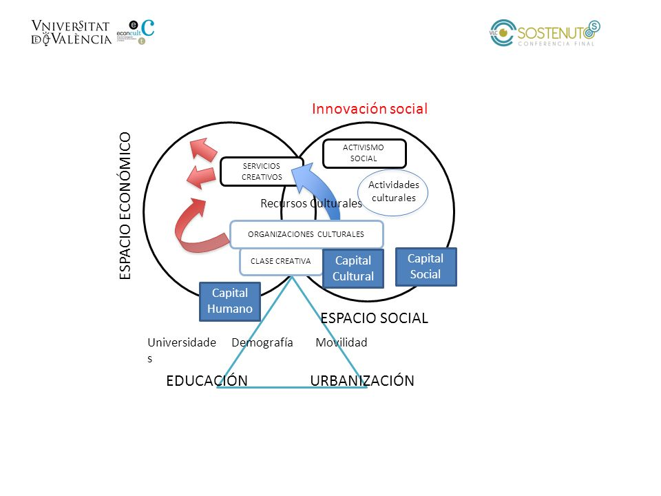 ESPACIO ECONÓMICO ESPACIO SOCIAL SERVICIOS CREATIVOS CLASE CREATIVA ORGANIZACIONES CULTURALES Capital Humano Capital Cultural Universidade s Demografí