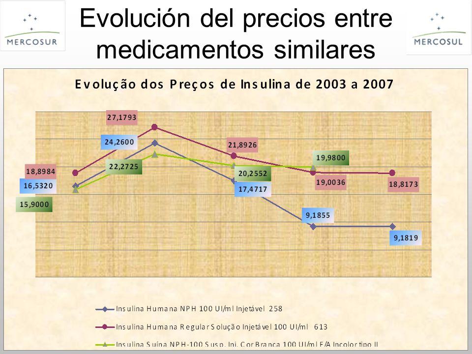 PT Evolución del precios entre medicamentos similares