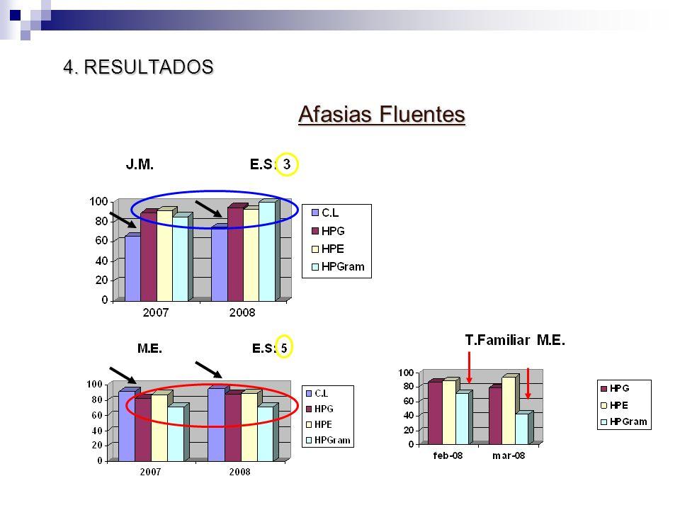 4. RESULTADOS Afasias Fluentes