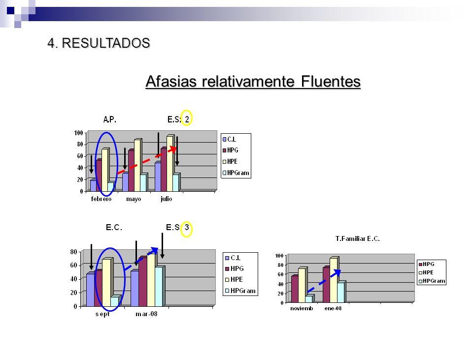 Afasias relativamente Fluentes 4. RESULTADOS
