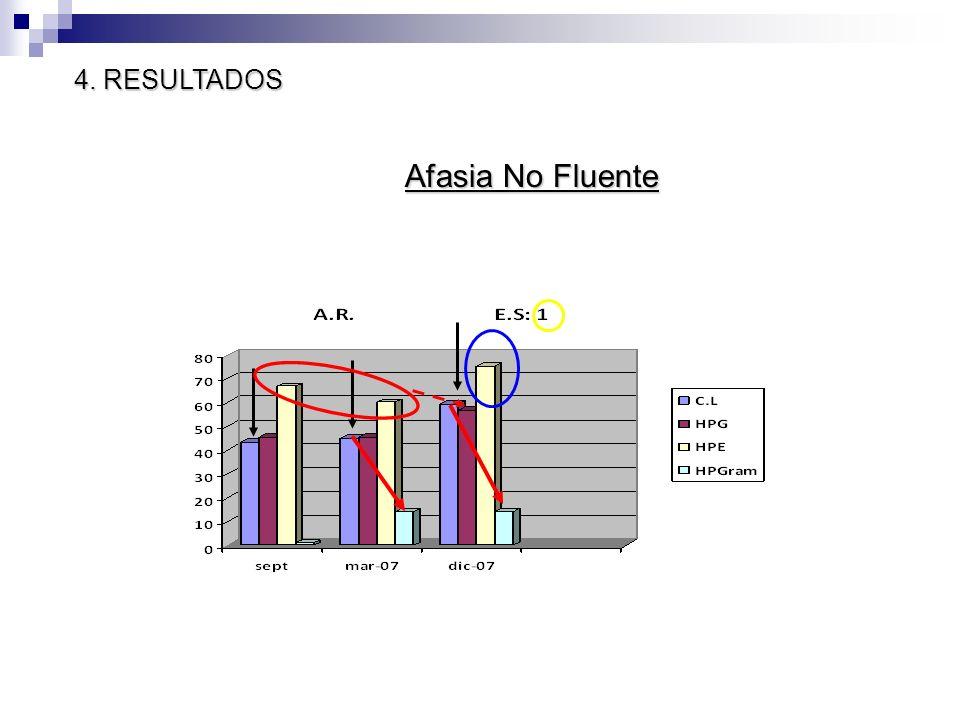Afasia No Fluente 4. RESULTADOS
