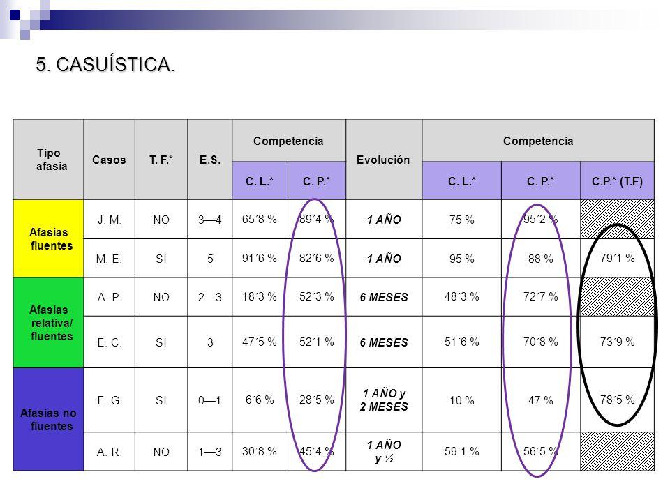5. CASUÍSTICA. Tipo afasia CasosT. F.*E.S. Competencia Evolución Competencia C. L.*C. P.*C. L.*C. P.*C.P.* (T.F) Afasias fluentes J. M.NO3465´8 %89´4