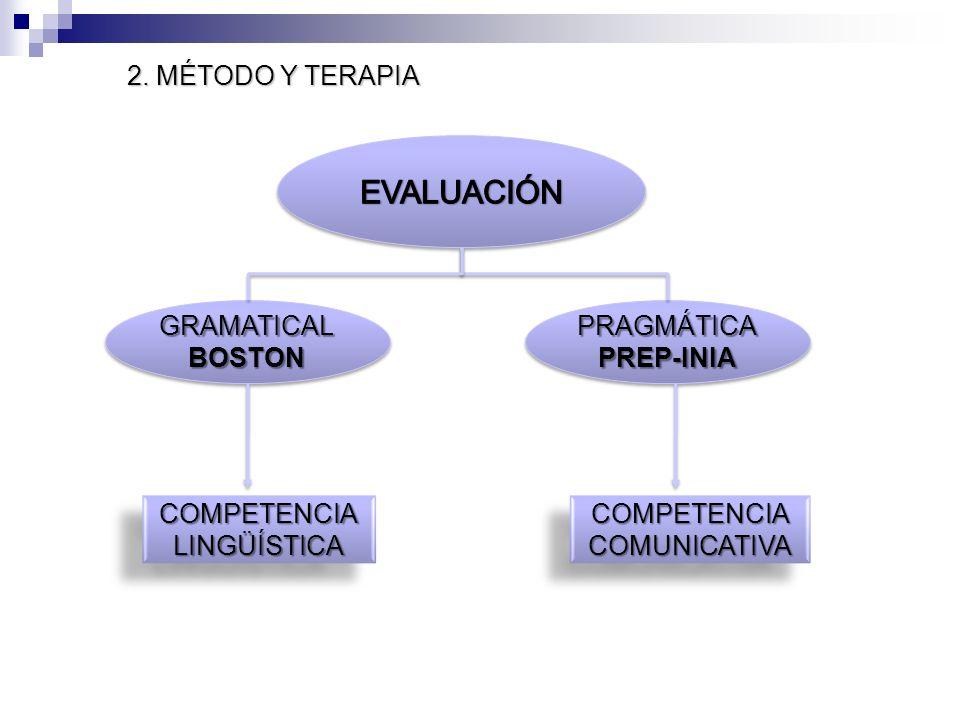 2. MÉTODO Y TERAPIA GRAMATICAL BOSTON GRAMATICAL BOSTON PRAGMÁTICA PREP-INIA PRAGMÁTICA PREP-INIA COMPETENCIALINGÜÍSTICACOMPETENCIALINGÜÍSTICACOMPETEN