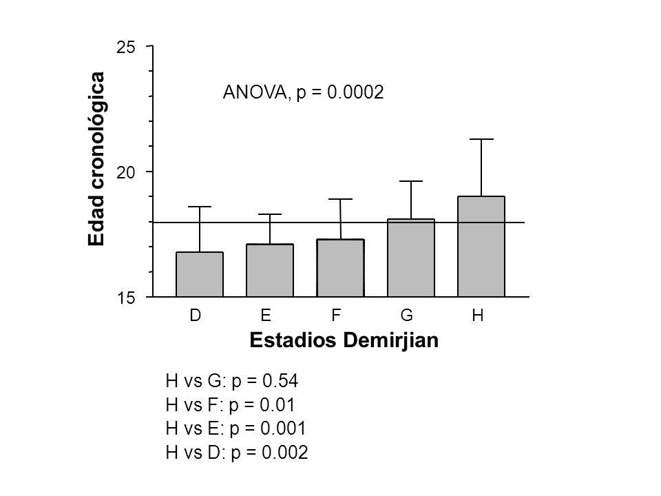 DEFGH 15 20 25 Estadios Demirjian Edad cronológica ANOVA, p = 0.0002 H vs G: p = 0.54 H vs F: p = 0.01 H vs E: p = 0.001 H vs D: p = 0.002