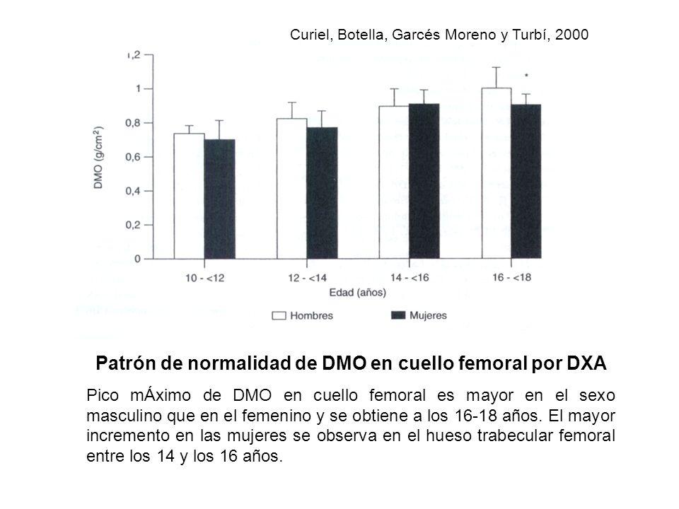 Patrón de normalidad de DMO en cuello femoral por DXA Pico mÁximo de DMO en cuello femoral es mayor en el sexo masculino que en el femenino y se obtie